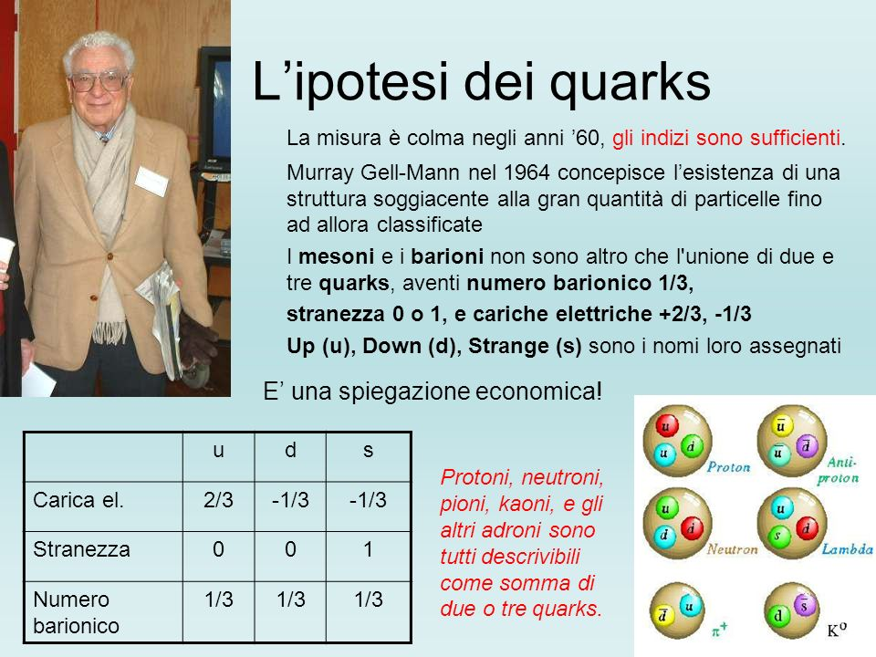 Lipotesi dei quarks La misura è colma negli anni 60, gli indizi sono sufficienti.