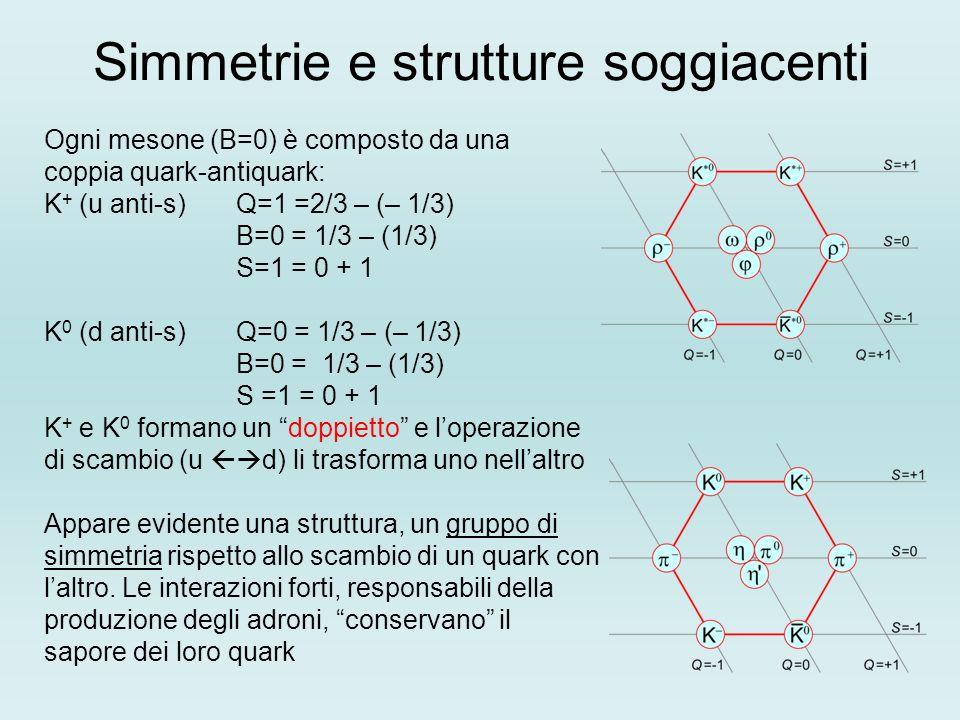 Simmetrie e strutture soggiacenti Ogni mesone (B=0) è composto da una coppia quark-antiquark: K + (u anti-s) Q=1 =2/3 – (– 1/3) B=0 = 1/3 – (1/3) S=1 = 0 + 1 K 0 (d anti-s) Q=0 = 1/3 – (– 1/3) B=0 = 1/3 – (1/3) S =1 = 0 + 1 K + e K 0 formano un doppietto e loperazione di scambio (u d) li trasforma uno nellaltro Appare evidente una struttura, un gruppo di simmetria rispetto allo scambio di un quark con laltro.