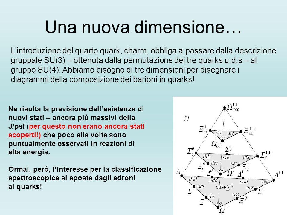 Una nuova dimensione… Lintroduzione del quarto quark, charm, obbliga a passare dalla descrizione gruppale SU(3) – ottenuta dalla permutazione dei tre quarks u,d,s – al gruppo SU(4).