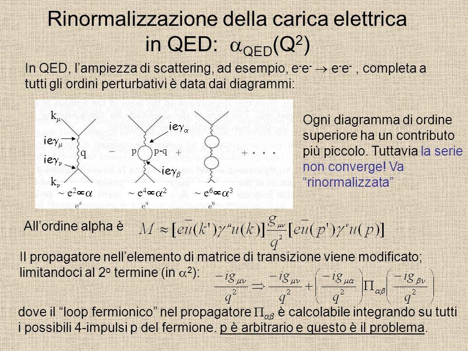 Lintegrale è e si ottiene con: ( 0 =e 2 /4 ) Lintegrale diverge logaritmicamente per  p  (divergenza ultravioletta) e viene controllato da un parametro di cut-off, che verrà riassorbito nella ridefinizione (rinormalizzazione) della carica elettrica.
