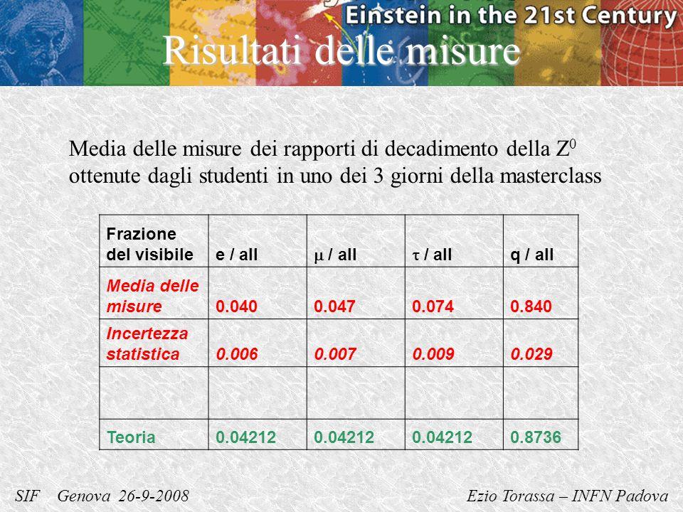 SIF Genova 26-9-2008 Ezio Torassa – INFN Padova Risultati delle misure Frazione del visibilee / all / all q / all Media delle misure0.0400.0470.0740.840 Incertezza statistica0.0060.0070.0090.029 Teoria0.04212 0.8736 Media delle misure dei rapporti di decadimento della Z 0 ottenute dagli studenti in uno dei 3 giorni della masterclass