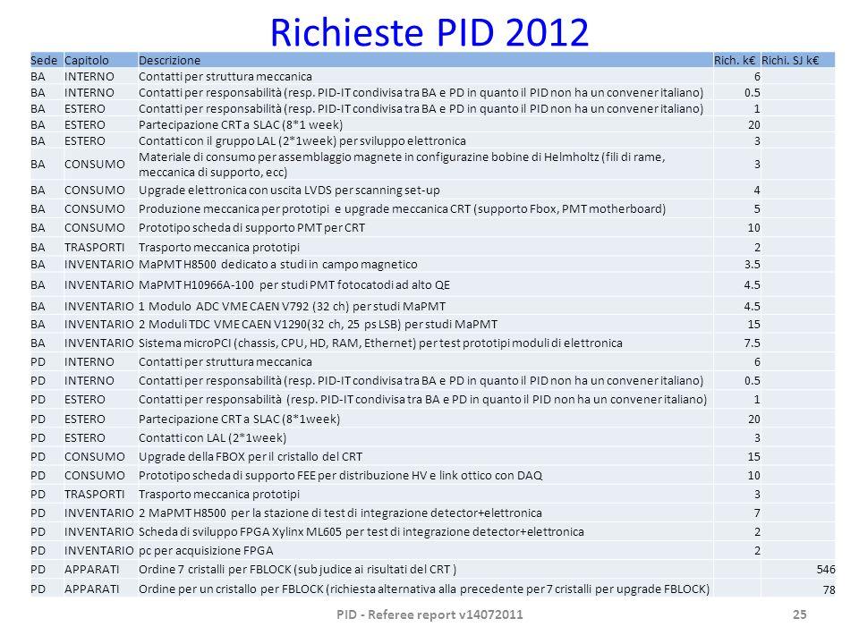 Richieste PID 2012 SedeCapitoloDescrizioneRich. kRichi.