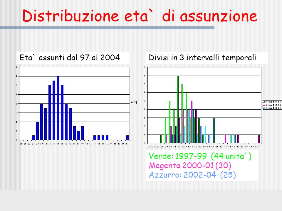 Distribuzione eta` di assunzione Eta` assunti dal 97 al 2004Divisi in 3 intervalli temporali Verde: 1997-99 (44 unita`) Magenta 2000-01 (30) Azzurro: 2002-04 (25)