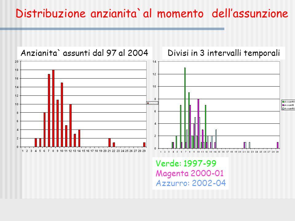 Distribuzione anzianita`al momento dellassunzione Anzianita` assunti dal 97 al 2004Divisi in 3 intervalli temporali Verde: 1997-99 Magenta 2000-01 Azz