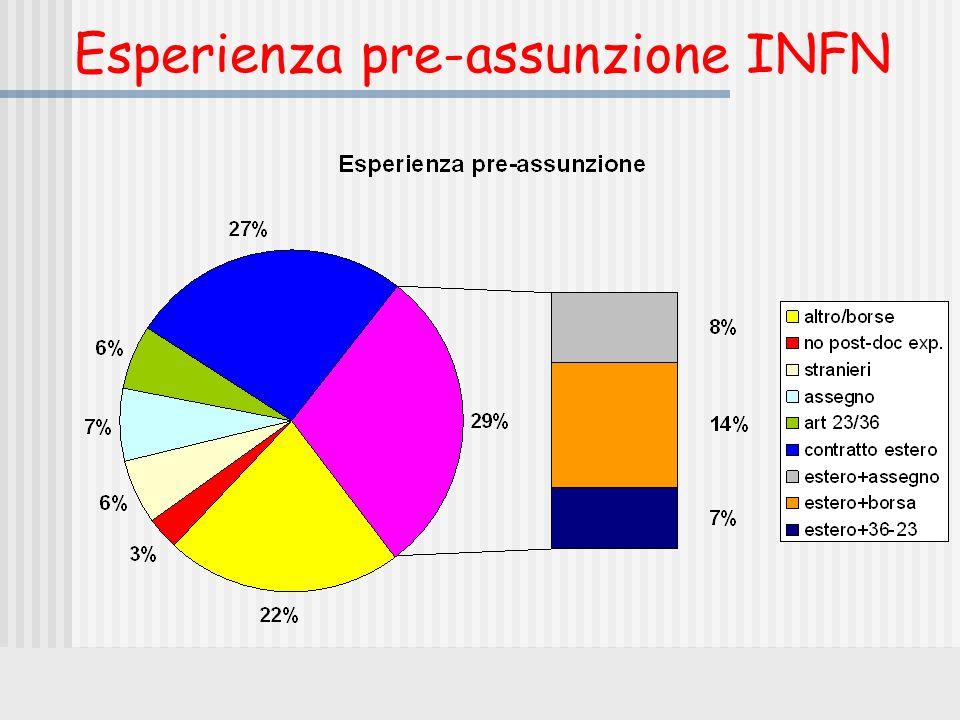 Esperienza pre-assunzione INFN