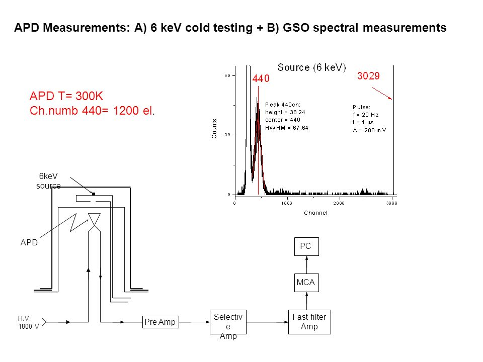 H.V. 1800 V Pre Amp Selectiv e Amp Fast filter Amp MCA PC APD 6keV source APD Measurements: A) 6 keV cold testing + B) GSO spectral measurements APD T