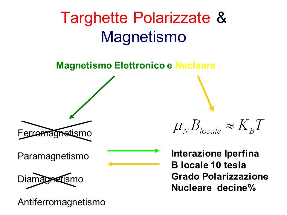 Paramagnetismo 1)Elettroni Spaiati in Atomi o Molecole 2)Atomi con Orbitale Interno Non Completo Elementi transizioni e Terre Rare Densita elettroniche polarizzate 7*10^22 el/cm3 Campi Magnetici in Materia Tali da Polarizzare Nuclei con gradi di polarizzazione elevati