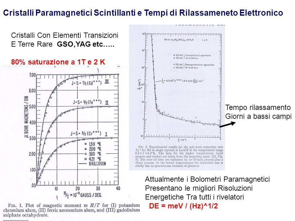 Misure Magnetiche su GSO = Gd2SiO5 Polarizzazione di circa 7% a 4 Kelvin 4 Tesla Campo Magnetico su nucleo 500 Tesla