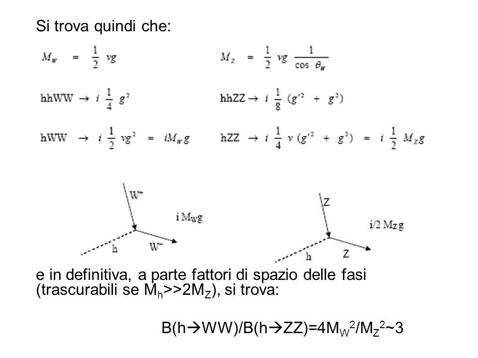 Si trova quindi che: e in definitiva, a parte fattori di spazio delle fasi (trascurabili se M h >>2M Z ), si trova: B(h WW)/B(h ZZ)=4M W 2 /M Z 2 ~3
