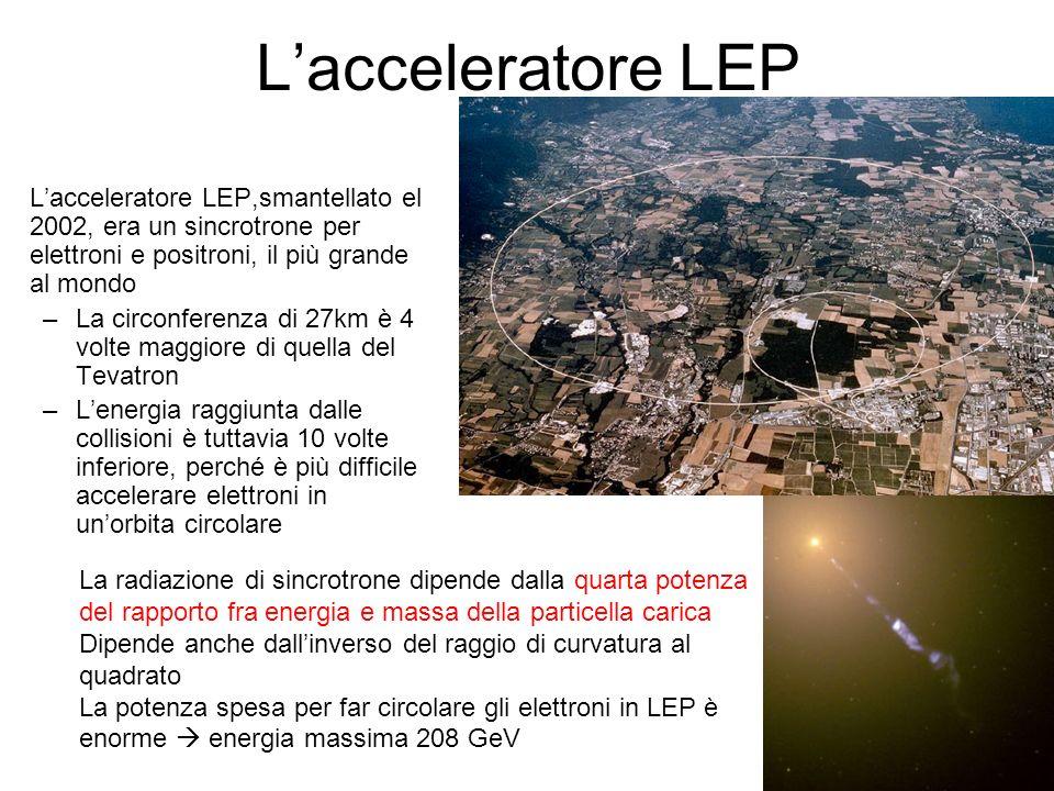 Lacceleratore LEP Lacceleratore LEP,smantellato el 2002, era un sincrotrone per elettroni e positroni, il più grande al mondo –La circonferenza di 27km è 4 volte maggiore di quella del Tevatron –Lenergia raggiunta dalle collisioni è tuttavia 10 volte inferiore, perché è più difficile accelerare elettroni in unorbita circolare La radiazione di sincrotrone dipende dalla quarta potenza del rapporto fra energia e massa della particella carica Dipende anche dallinverso del raggio di curvatura al quadrato La potenza spesa per far circolare gli elettroni in LEP è enorme energia massima 208 GeV