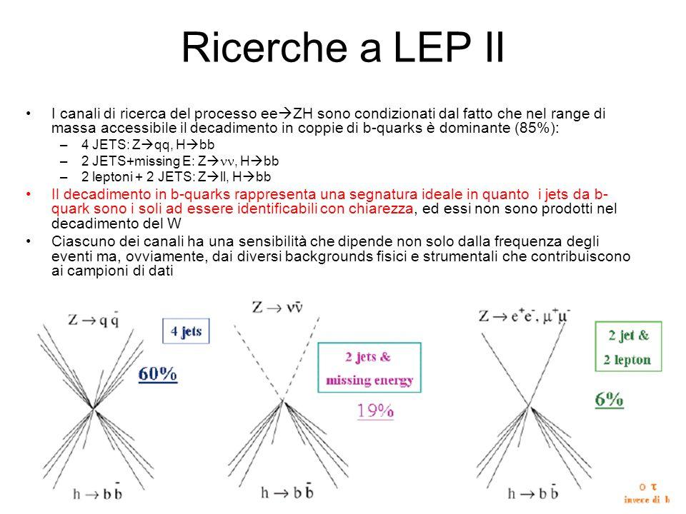 Ricerche a LEP II I canali di ricerca del processo ee ZH sono condizionati dal fatto che nel range di massa accessibile il decadimento in coppie di b-quarks è dominante (85%): –4 JETS: Z qq, H bb –2 JETS+missing E: Z, H bb –2 leptoni + 2 JETS: Z ll, H bb Il decadimento in b-quarks rappresenta una segnatura ideale in quanto i jets da b- quark sono i soli ad essere identificabili con chiarezza, ed essi non sono prodotti nel decadimento del W Ciascuno dei canali ha una sensibilità che dipende non solo dalla frequenza degli eventi ma, ovviamente, dai diversi backgrounds fisici e strumentali che contribuiscono ai campioni di dati