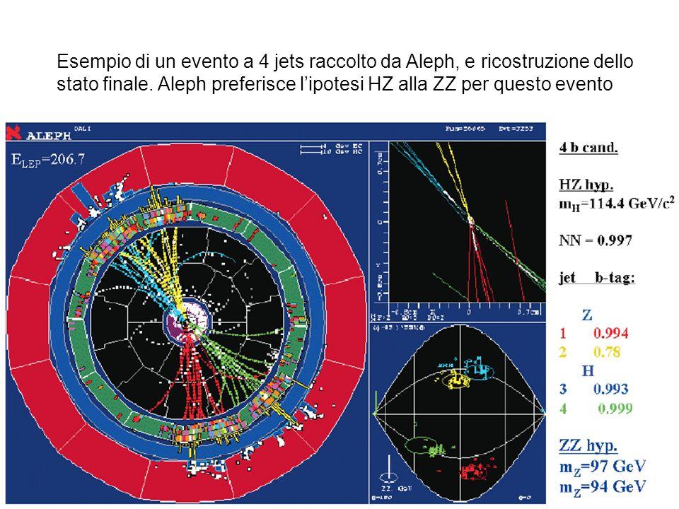 Esempio di un evento a 4 jets raccolto da Aleph, e ricostruzione dello stato finale.
