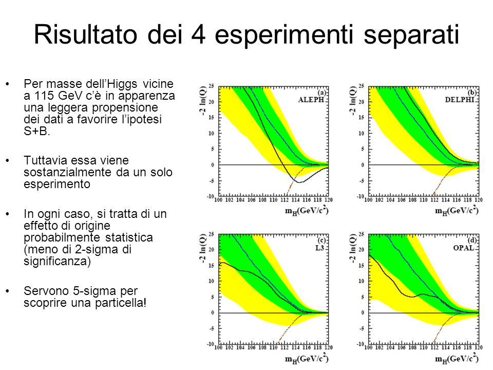 Risultato dei 4 esperimenti separati Per masse dellHiggs vicine a 115 GeV cè in apparenza una leggera propensione dei dati a favorire lipotesi S+B.