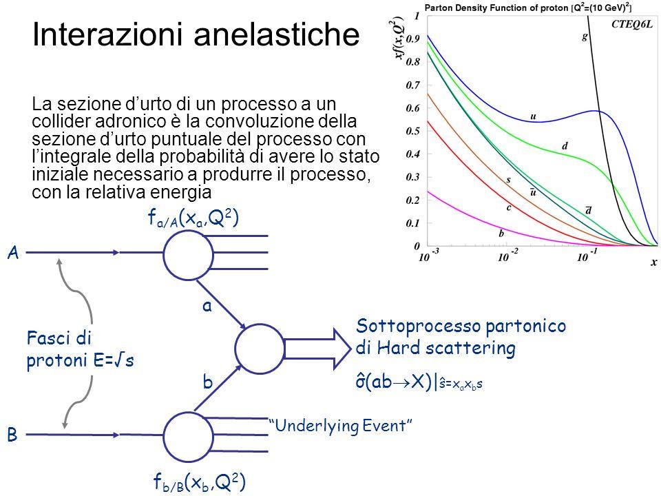Fasci di protoni E=s f a/A (x a,Q 2 ) f b/B (x b,Q 2 ) Underlying Event a b A B Sottoprocesso partonico di Hard scattering σ(ab X)| s=x a x b s ^ ^ Interazioni anelastiche La sezione durto di un processo a un collider adronico è la convoluzione della sezione durto puntuale del processo con lintegrale della probabilità di avere lo stato iniziale necessario a produrre il processo, con la relativa energia