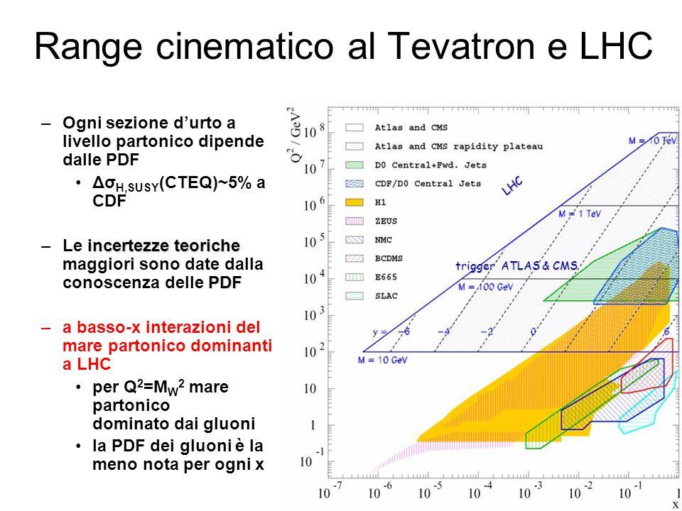 –Ogni sezione durto a livello partonico dipende dalle PDF Δσ H,SUSY (CTEQ)~5% a CDF incertezze teoriche PDF –Le incertezze teoriche maggiori sono date dalla conoscenza delle PDF –a basso-x interazioni del mare partonico dominanti a LHC per Q 2 =M W 2 mare partonico dominato dai gluoni la PDF dei gluoni è la meno nota per ogni x LHC trigger ATLAS & CMS Range cinematico al Tevatron e LHC
