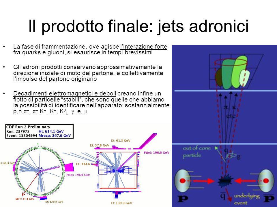 Il prodotto finale: jets adronici La fase di frammentazione, ove agisce linterazione forte fra quarks e gluoni, si esaurisce in tempi brevissimi Gli adroni prodotti conservano approssimativamente la direzione iniziale di moto del partone, e collettivamente limpulso del partone originario Decadimenti elettromagnetici e deboli creano infine un fiotto di particelle stabili, che sono quelle che abbiamo la possibilità di identificare nellapparato: sostanzialmente p,n,,,K, K, K L,, e,