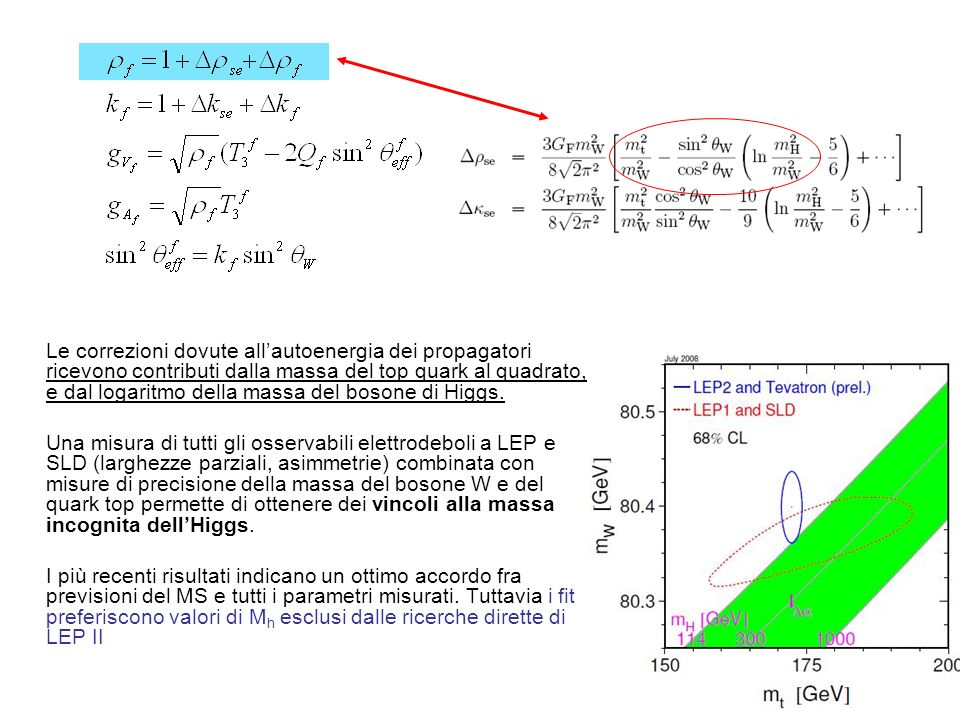 Le correzioni dovute allautoenergia dei propagatori ricevono contributi dalla massa del top quark al quadrato, e dal logaritmo della massa del bosone di Higgs.
