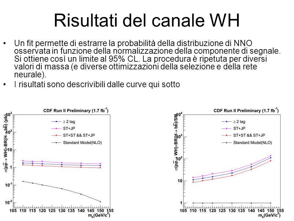 Risultati del canale WH Un fit permette di estrarre la probabilità della distribuzione di NNO osservata in funzione della normalizzazione della componente di segnale.