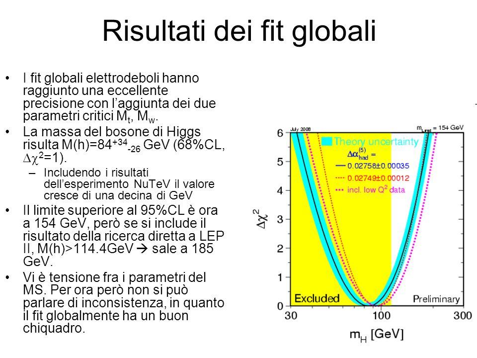Risultati dei fit globali I fit globali elettrodeboli hanno raggiunto una eccellente precisione con laggiunta dei due parametri critici M t, M w.
