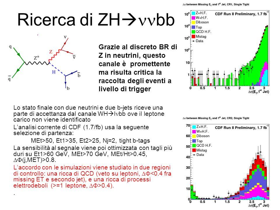Ricerca di ZH bb Lo stato finale con due neutrini e due b-jets riceve una parte di accettanza dal canale WH l bb ove il leptone carico non viene identificato Lanalisi corrente di CDF (1.7/fb) usa la seguente selezione di partenza: MEt>50, Et1>35, Et2>25, Nj=2, tight b-tags La sensibilità al segnale viene poi ottimizzata con tagli più duri su Et1>60 GeV, MEt>70 GeV, MEt/Ht>0.45, (j,MET)>0.8.