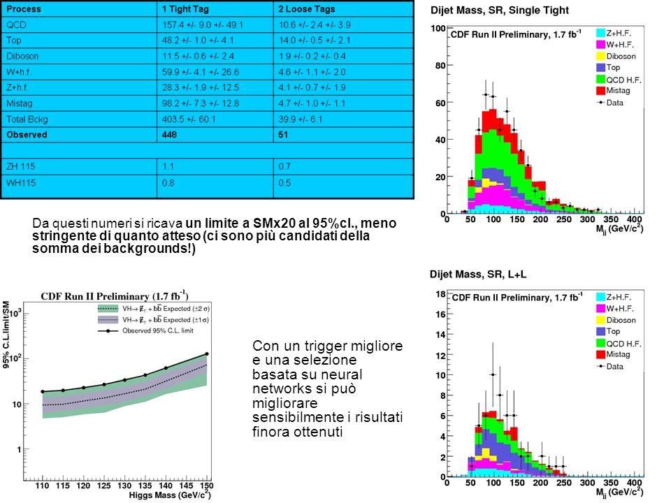 Da questi numeri si ricava un limite a SMx20 al 95%cl., meno stringente di quanto atteso (ci sono più candidati della somma dei backgrounds!) Con un trigger migliore e una selezione basata su neural networks si può migliorare sensibilmente i risultati finora ottenuti