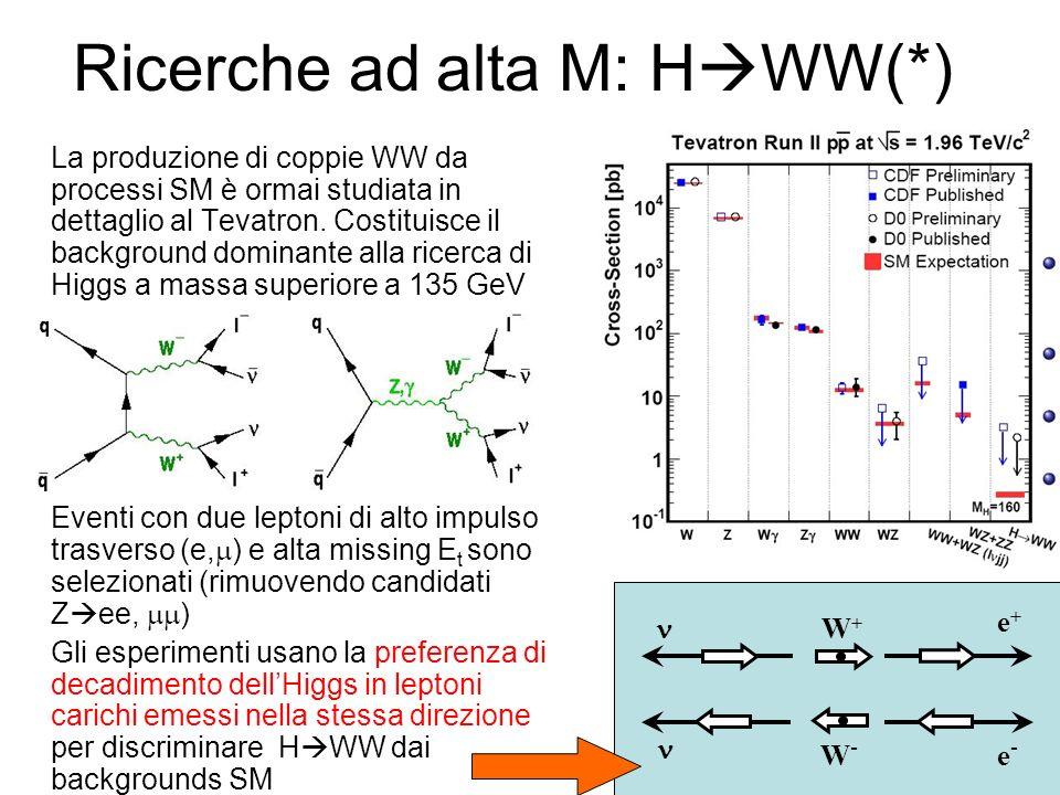 Ricerche ad alta M: H WW(*) La produzione di coppie WW da processi SM è ormai studiata in dettaglio al Tevatron.