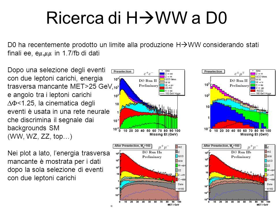 Ricerca di H WW a D0 D0 ha recentemente prodotto un limite alla produzione H WW considerando stati finali ee, e in 1.7/fb di dati Dopo una selezione degli eventi con due leptoni carichi, energia trasversa mancante MET>25 GeV, e angolo tra i leptoni carichi <1.25, la cinematica degli eventi è usata in una rete neurale che discrimina il segnale dai backgrounds SM (WW, WZ, ZZ, top…) Nei plot a lato, lenergia trasversa mancante è mostrata per i dati dopo la sola selezione di eventi con due leptoni carichi