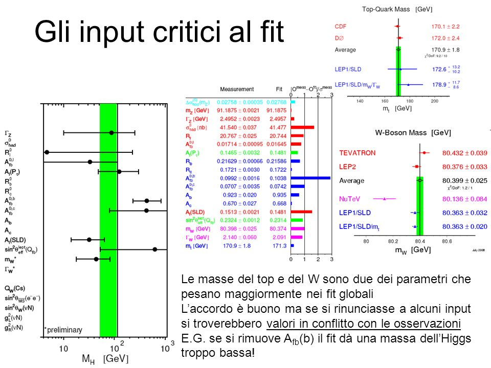 Gli input critici al fit Le masse del top e del W sono due dei parametri che pesano maggiormente nei fit globali Laccordo è buono ma se si rinunciasse a alcuni input si troverebbero valori in conflitto con le osservazioni E.G.