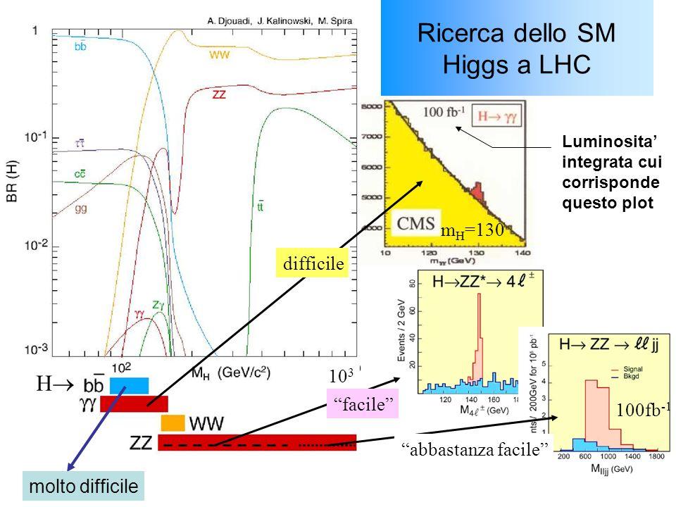 Ricerca dello SM Higgs a LHC 10 3 facile abbastanza facile difficile 100fb -1 m H =130 H Luminosita integrata cui corrisponde questo plot molto difficile