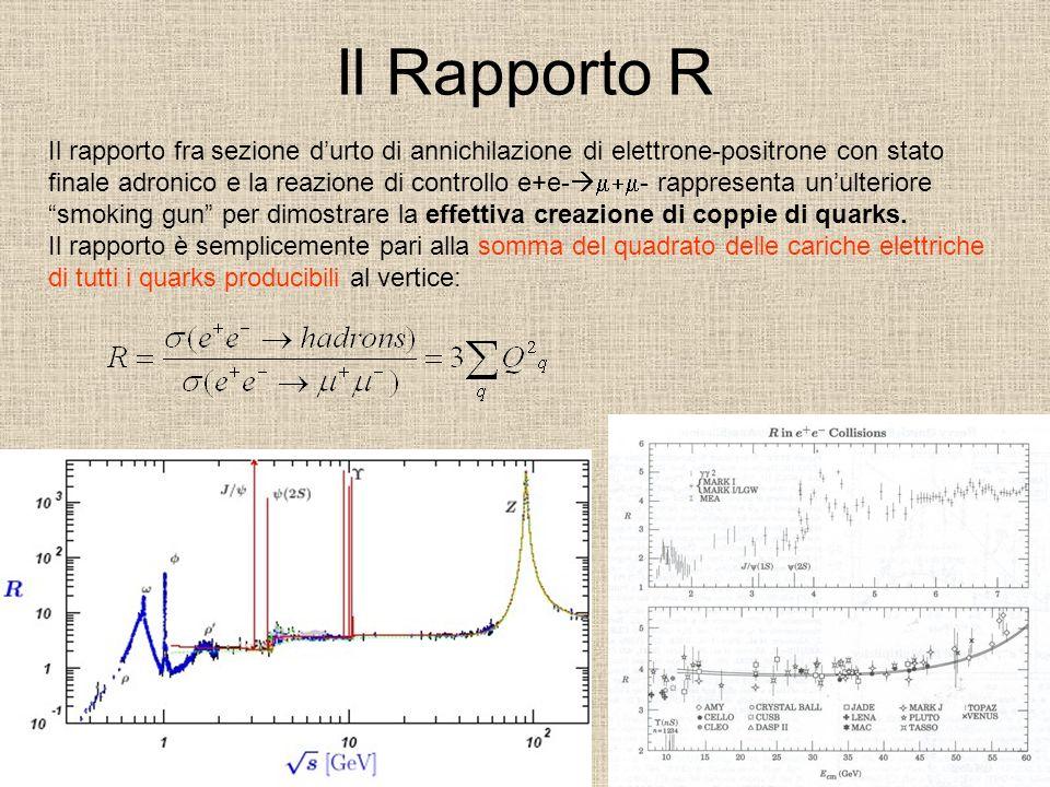Il Rapporto R Il rapporto fra sezione durto di annichilazione di elettrone-positrone con stato finale adronico e la reazione di controllo e+e- - rappr