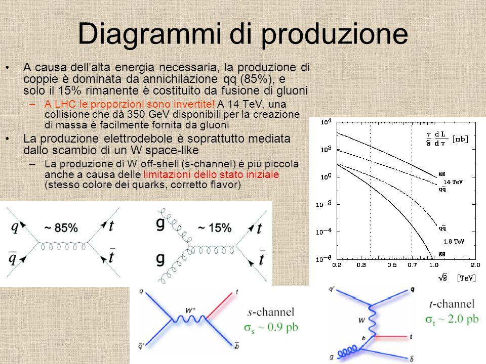 Diagrammi di produzione A causa dellalta energia necessaria, la produzione di coppie è dominata da annichilazione qq (85%), e solo il 15% rimanente è