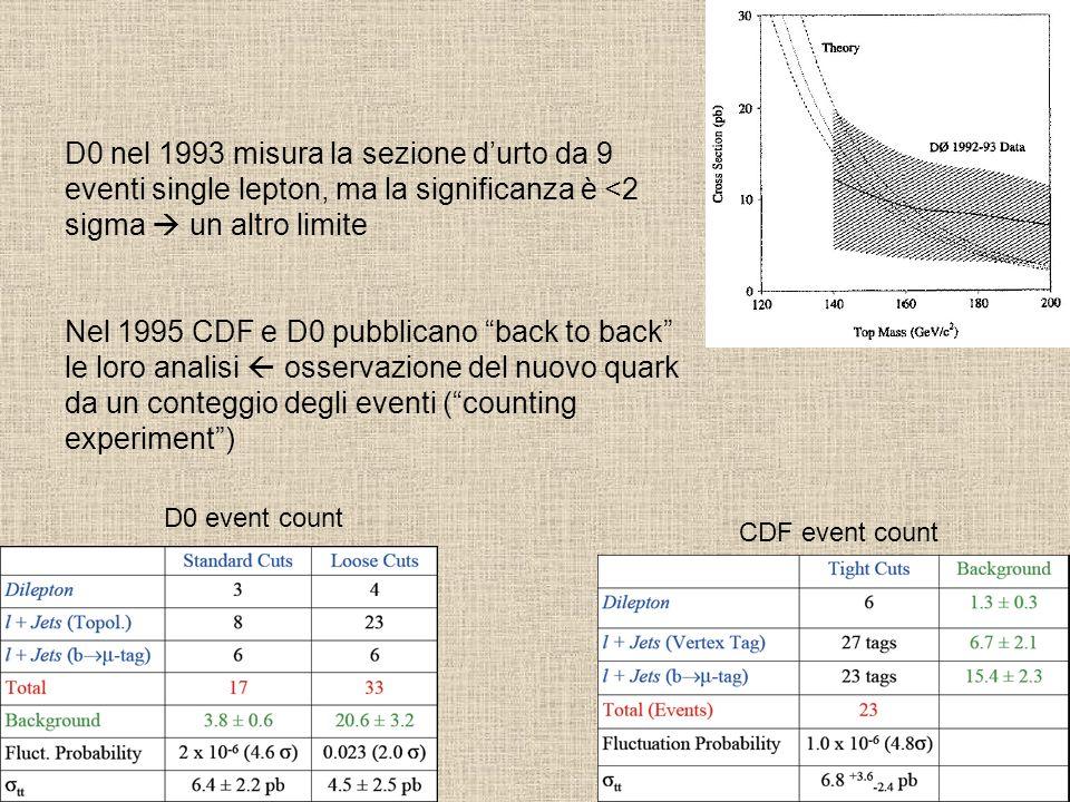 D0 nel 1993 misura la sezione durto da 9 eventi single lepton, ma la significanza è <2 sigma un altro limite Nel 1995 CDF e D0 pubblicano back to back