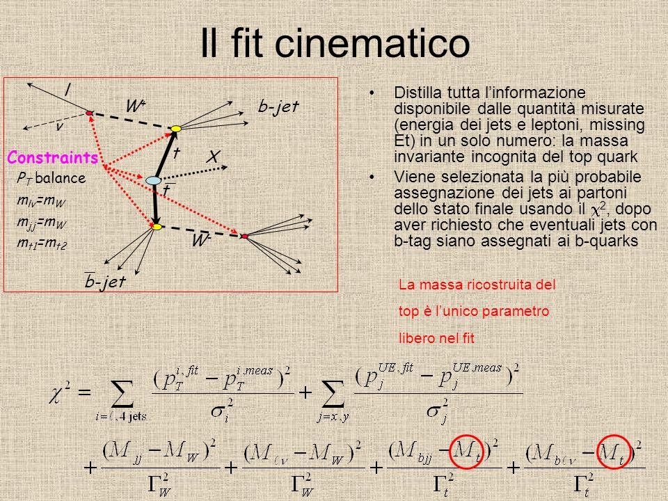 Il fit cinematico Distilla tutta linformazione disponibile dalle quantità misurate (energia dei jets e leptoni, missing Et) in un solo numero: la mass