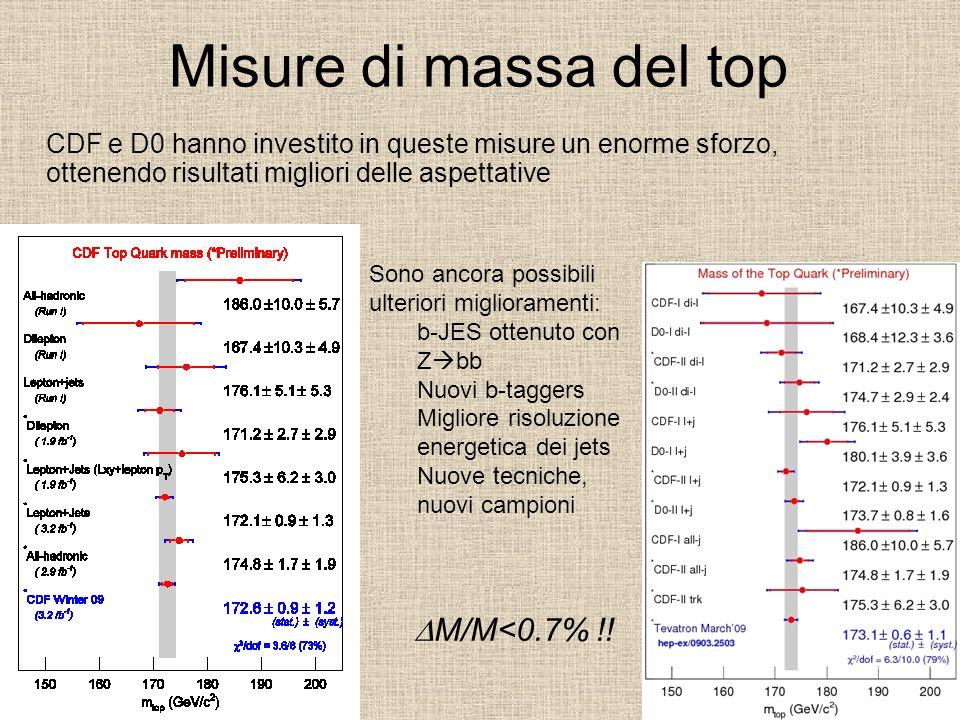 Misure di massa del top CDF e D0 hanno investito in queste misure un enorme sforzo, ottenendo risultati migliori delle aspettative M/M<0.7% !! Sono an