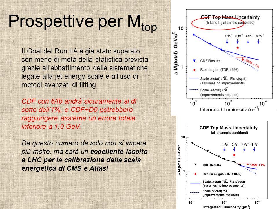 Prospettive per M top Il Goal del Run IIA è già stato superato con meno di metà della statistica prevista grazie allabbattimento delle sistematiche le