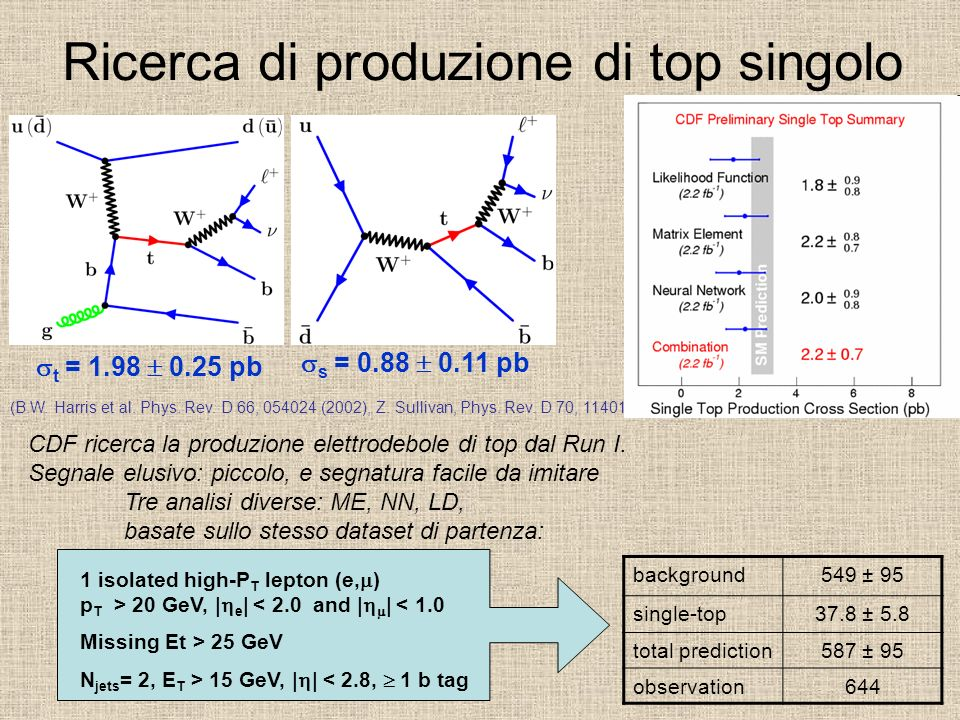 Ricerca di produzione di top singolo t = 1.98 0.25 pb s = 0.88 0.11 pb (B.W. Harris et al. Phys. Rev. D 66, 054024 (2002), Z. Sullivan, Phys. Rev. D 7