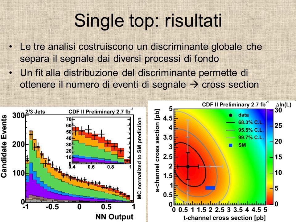 Single top: risultati Le tre analisi costruiscono un discriminante globale che separa il segnale dai diversi processi di fondo Un fit alla distribuzio