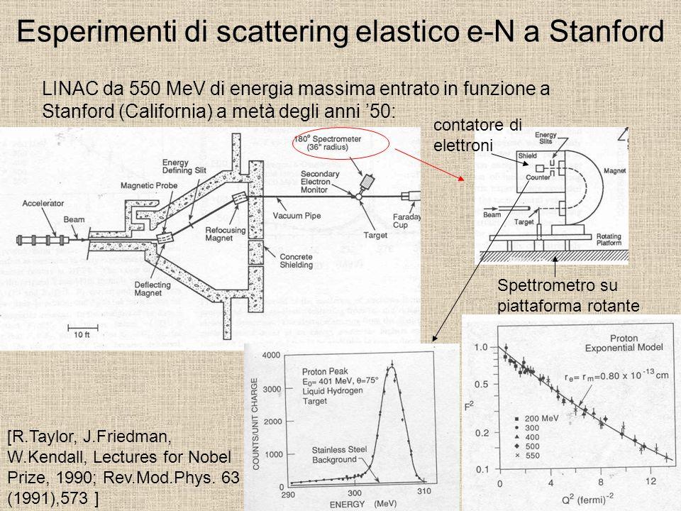 Esperimenti di scattering elastico e-N a Stanford LINAC da 550 MeV di energia massima entrato in funzione a Stanford (California) a metà degli anni 50