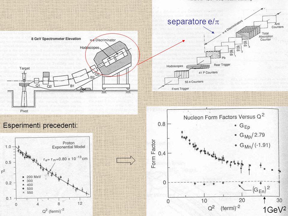 separatore e/ 1GeV 2 Esperimenti precedenti: