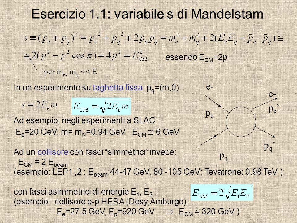 Esercizio 1.1: variabile s di Mandelstam e- pepe p e pqpq p q per m e, m q << E essendo E CM =2p In un esperimento su taghetta fissa: p q =(m,0) Ad es