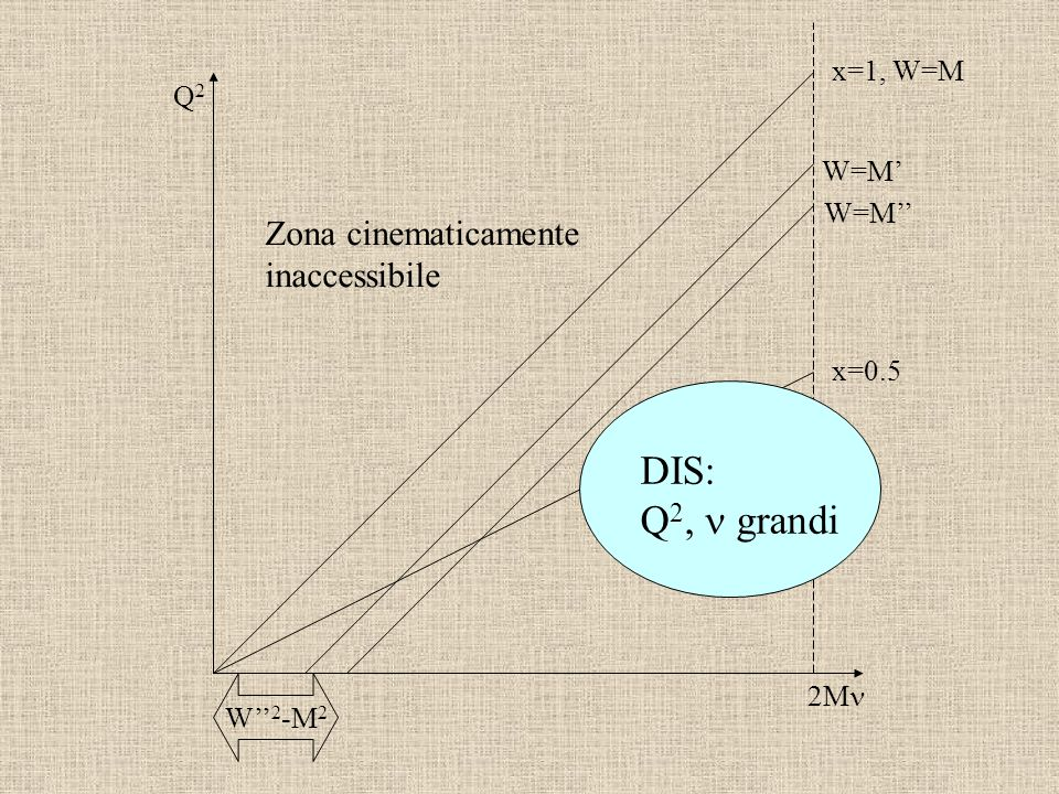 2M Q2Q2 x=1, W=M x=0.5 W=M DIS: Q 2, grandi Zona cinematicamente inaccessibile W 2 -M 2