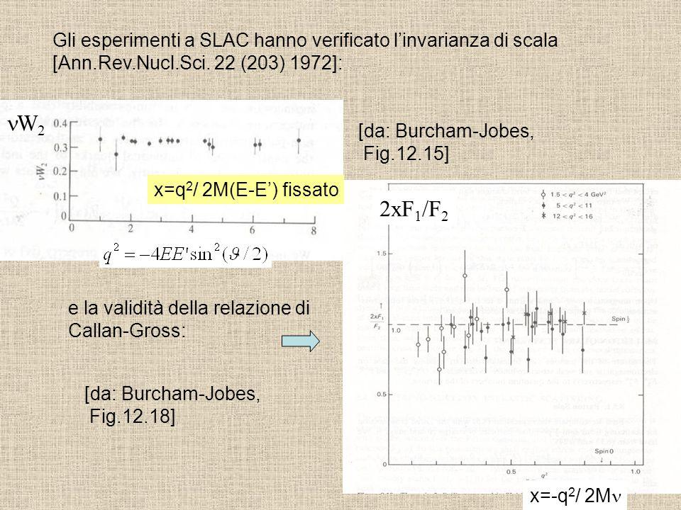 Gli esperimenti a SLAC hanno verificato linvarianza di scala [Ann.Rev.Nucl.Sci. 22 (203) 1972]: W 2 x=q 2 / 2M(E-E) fissato e la validità della relazi