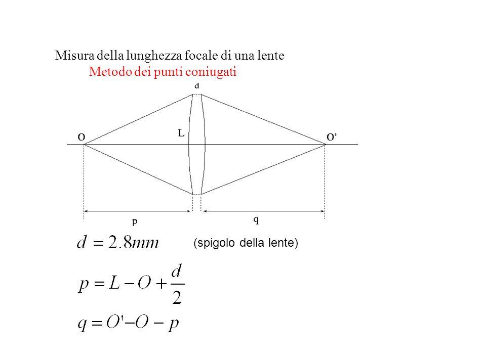Misura della lunghezza focale di una lente Metodo dei punti coniugati (spigolo della lente)