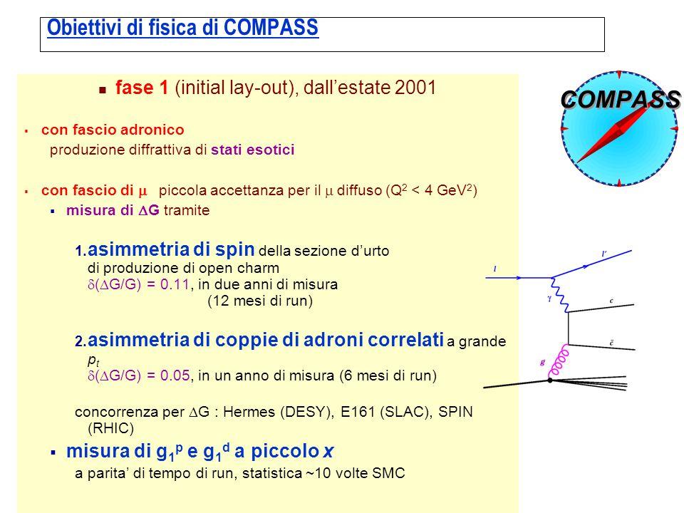 Obiettivi di fisica di COMPASS fase 1 (initial lay-out), dallestate 2001 con fascio adronico produzione diffrattiva di stati esotici con fascio di piccola accettanza per il diffuso (Q 2 < 4 GeV 2 ) misura di G tramite 1.