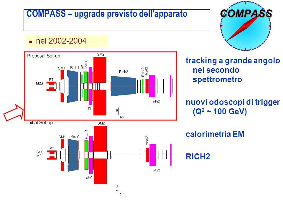 ROMA COMPASS – upgrade previsto dellapparato nel 2002-2004 tracking a grande angolo nel secondo spettrometro nuovi odoscopi di trigger (Q 2 ~ 100 GeV) calorimetria EM RICH2