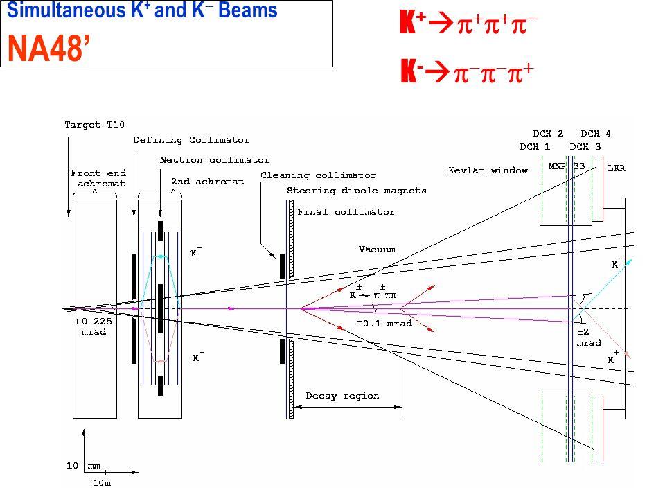 ROMA Simultaneous K + and K Beams NA48 K + K -