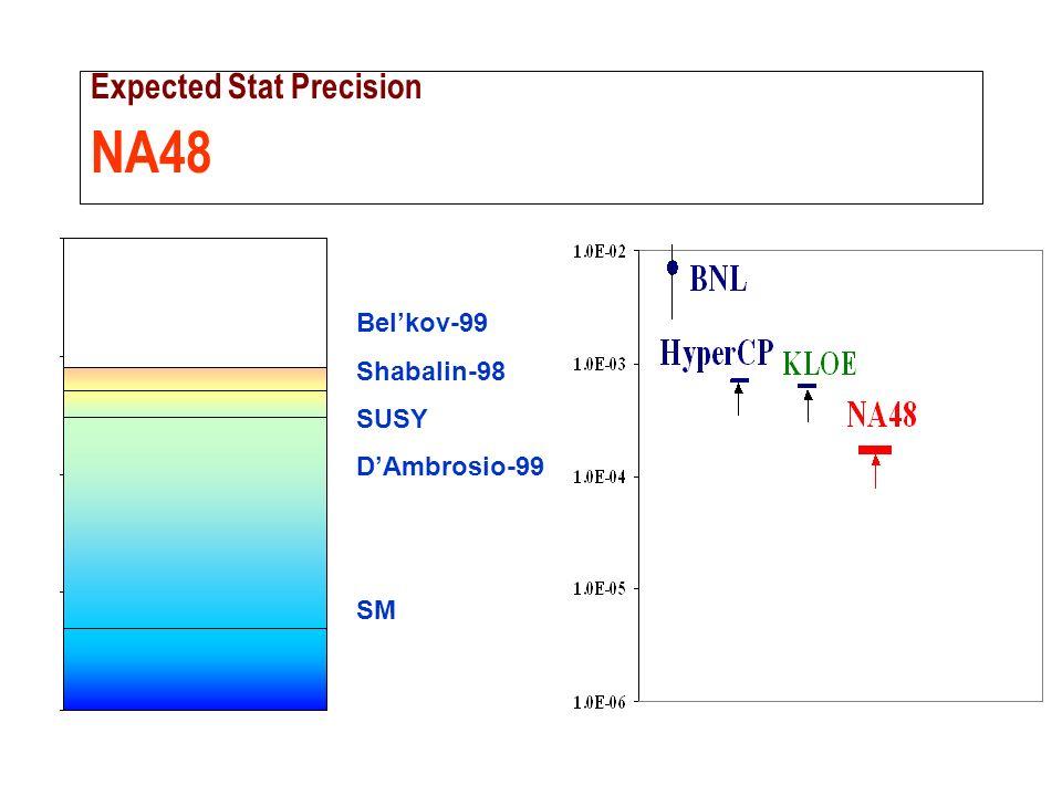 ROMA Expected Stat Precision NA48 Belkov-99 Shabalin-98 SUSY DAmbrosio-99 SM