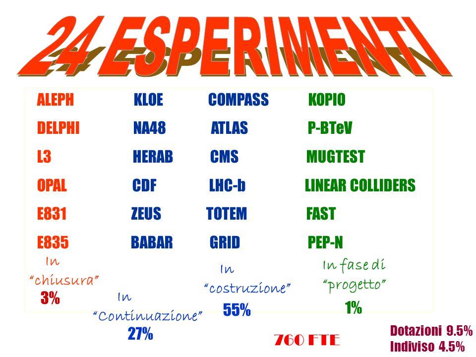 ROMA ALEPH KLOE COMPASS KOPIO DELPHI NA48 ATLAS P-BTeV L3 HERAB CMS MUGTEST OPAL CDF LHC-b LINEAR COLLIDERS E831 ZEUS TOTEM FAST E835 BABAR GRID PEP-N In chiusura In Continuazione In costruzione In fase di progetto 3% 27% 55% 1% Dotazioni 9.5% Indiviso 4.5% 760 FTE