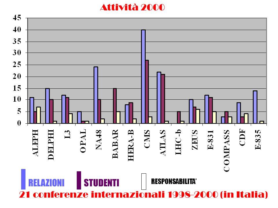 ROMA RELAZIONISTUDENTI RESPONSABILITA Attività 2000 21 conferenze internazionali 1998-2000 (in Italia)