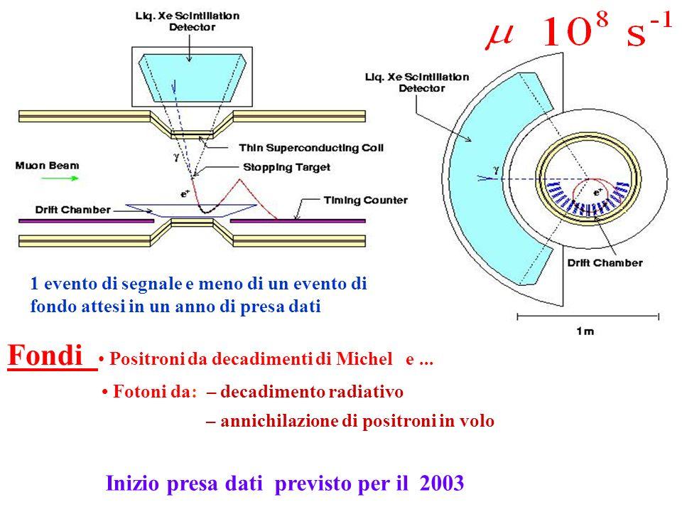 ROMA Fondi Positroni da decadimenti di Michel e... Fotoni da: – decadimento radiativo – annichilazione di positroni in volo 1 evento di segnale e meno